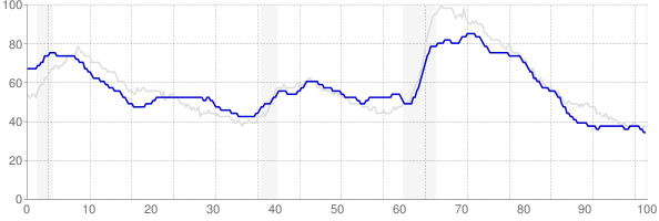 Arkansas monthly unemployment rate chart from 1990 to July 2019